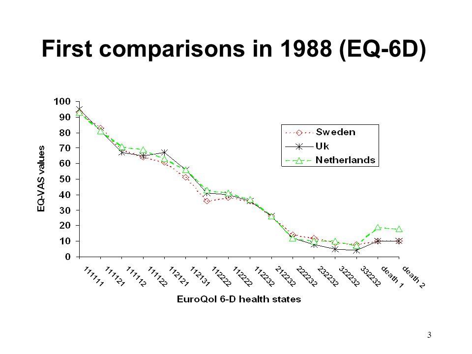 3 First comparisons in 1988 (EQ-6D)