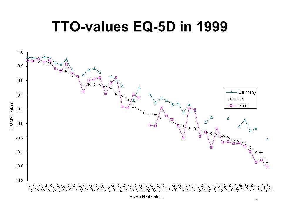 5 TTO-values EQ-5D in 1999