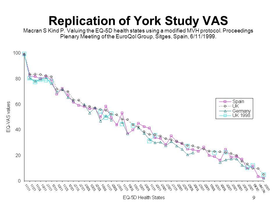 9 Replication of York Study VAS Macran S Kind P.