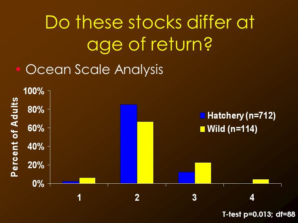Do these stocks differ at age of return? Ocean Scale Analysis T-test p=0.013; df=88