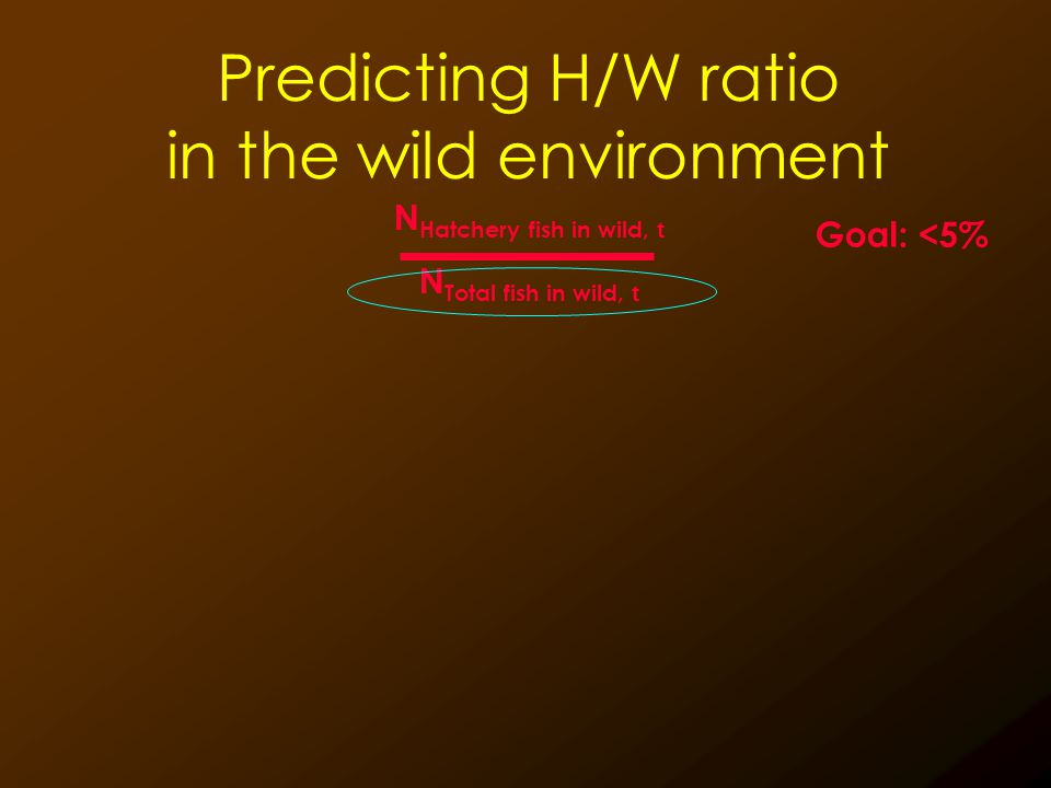 Predicting H/W ratio in the wild environment Goal: <5% 20% 160 % N Hatchery fish in wild, t N Total fish in wild, t