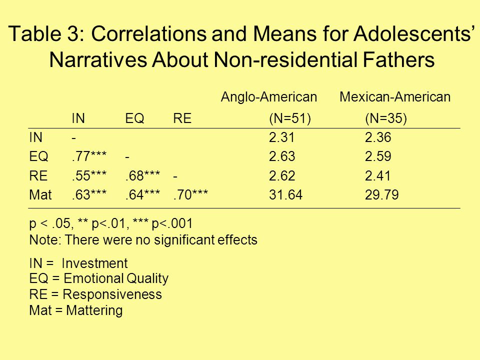 Table 3: Correlations and Means for Adolescents' Narratives About Non-residential Fathers Anglo-American Mexican-American INEQRE(N=51)(N=35) IN-2.312.36 EQ.77***-2.632.59 RE.55***.68***-2.622.41 Mat.63***.64***.70***31.6429.79 p <.05, ** p<.01, *** p<.001 Note: There were no significant effects IN = Investment EQ = Emotional Quality RE = Responsiveness Mat = Mattering