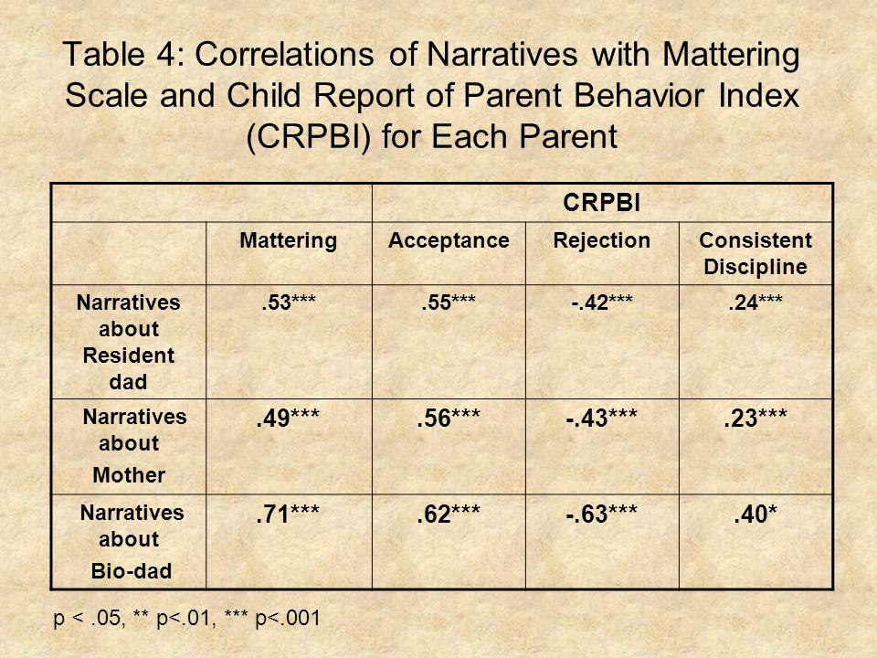 Table 4: Correlations of Narratives with Mattering Scale and Child Report of Parent Behavior Index (CRPBI) for Each Parent CRPBI MatteringAcceptanceRejectionConsistent Discipline Narratives about Resident dad.53***.55***-.42***.24*** Narratives about Mother.49***.56***-.43***.23*** Narratives about Bio-dad.71***.62***-.63***.40* p <.05, ** p<.01, *** p<.001