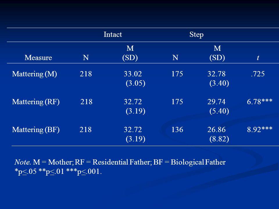 IntactStep MeasureN M (SD)N M (SD)t Mattering (M) 218 33.02 175 32.78.725 (3.05) (3.40) Mattering (RF) 218 32.72 17529.74 6.78*** (3.19) (5.40) Mattering (BF) 218 32.72 13626.86 8.92*** (3.19) (8.82) Note.
