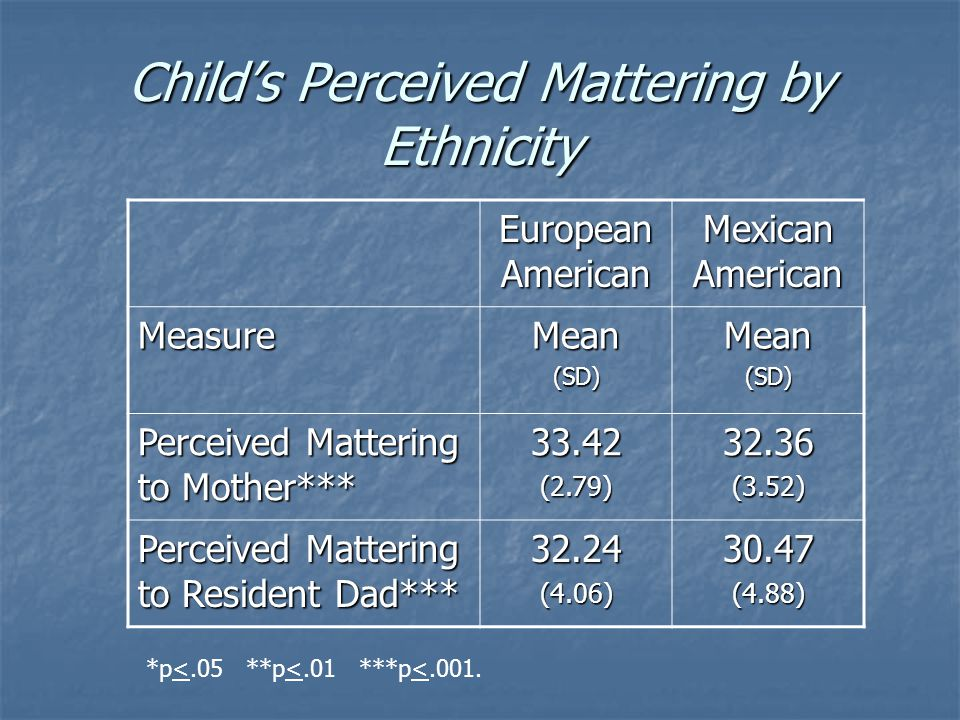 Child's Perceived Mattering by Ethnicity European American Mexican American MeasureMean(SD)Mean(SD) Perceived Mattering to Mother*** 33.42(2.79)32.36(3.52) Perceived Mattering to Resident Dad*** 32.24(4.06)30.47(4.88) *p<.05 **p<.01 ***p<.001.