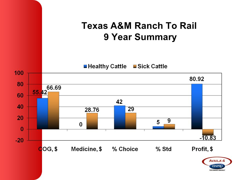 Texas A&M Ranch To Rail 9 Year Summary