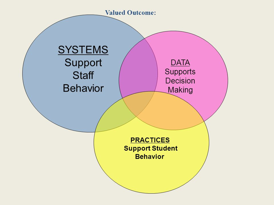 SYSTEMS Support Staff Behavior PRACTICES Support Student Behavior DATA Supports Decision Making Valued Outcome: