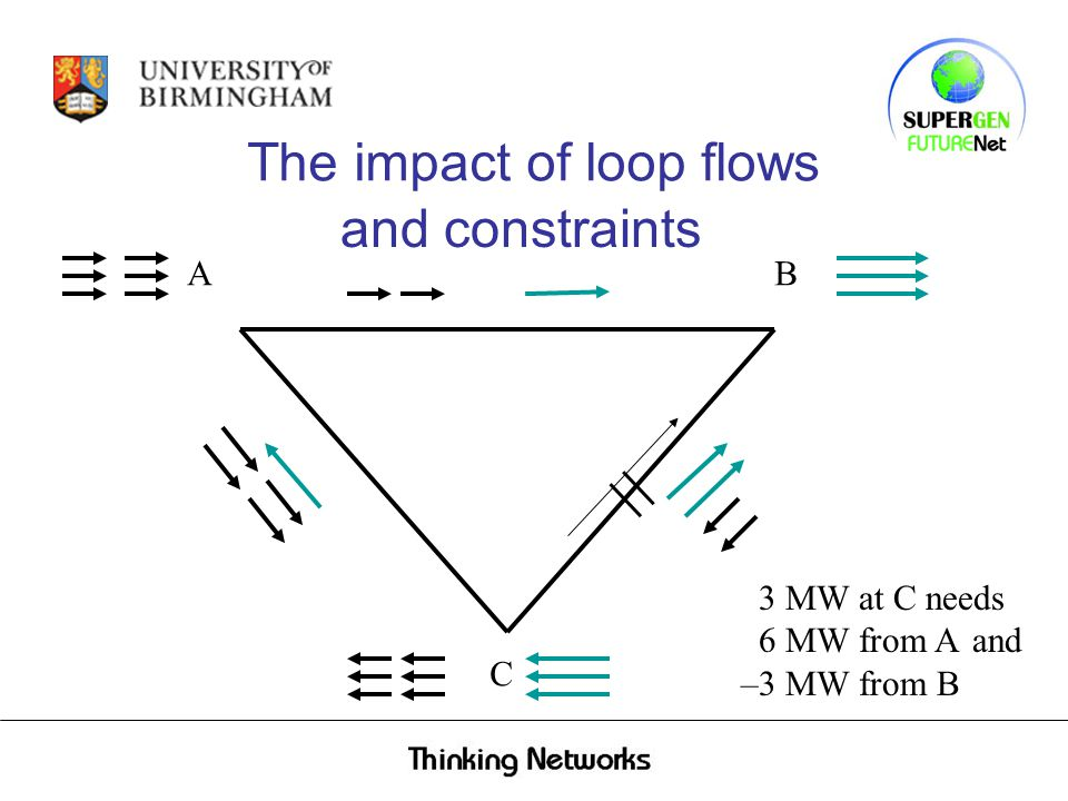 AB C and constraints 3 MW at C needs 6 MW from A The impact of loop flows and –3 MW from B
