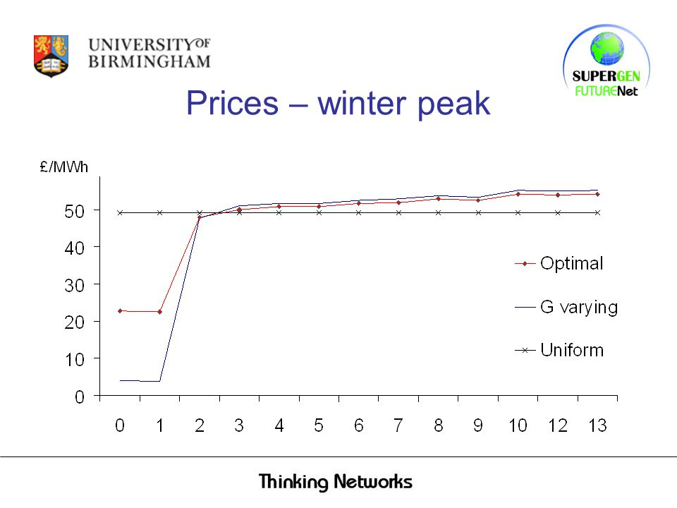 Prices – winter peak