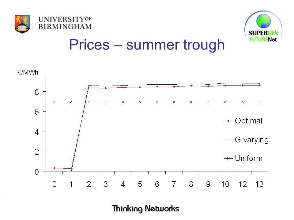 Prices – summer trough