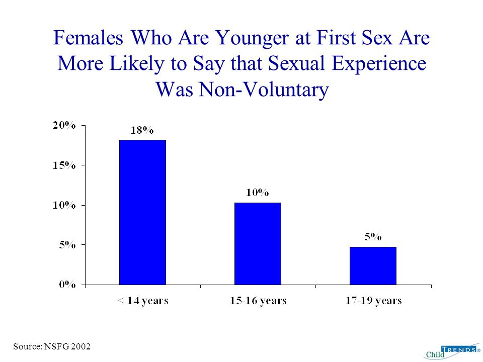 Females Who Are Younger at First Sex Are More Likely to Say that Sexual Experience Was Non-Voluntary Source: NSFG 2002