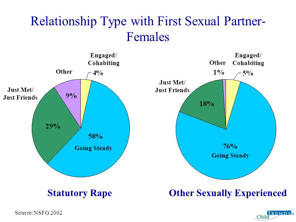 Relationship Type with First Sexual Partner- Females Going Steady Engaged/ Cohabiting Just Met/ Just Friends Other Going Steady Engaged/ Cohabiting Other Just Met/ Just Friends Statutory RapeOther Sexually Experienced Source: NSFG 2002
