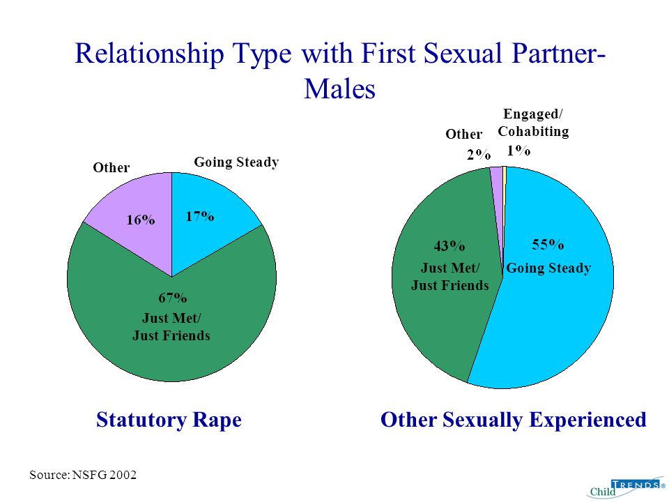 Relationship Type with First Sexual Partner- Males Going Steady Just Met/ Just Friends Other Just Met/ Just Friends Going Steady Other Statutory RapeOther Sexually Experienced Engaged/ Cohabiting Source: NSFG 2002