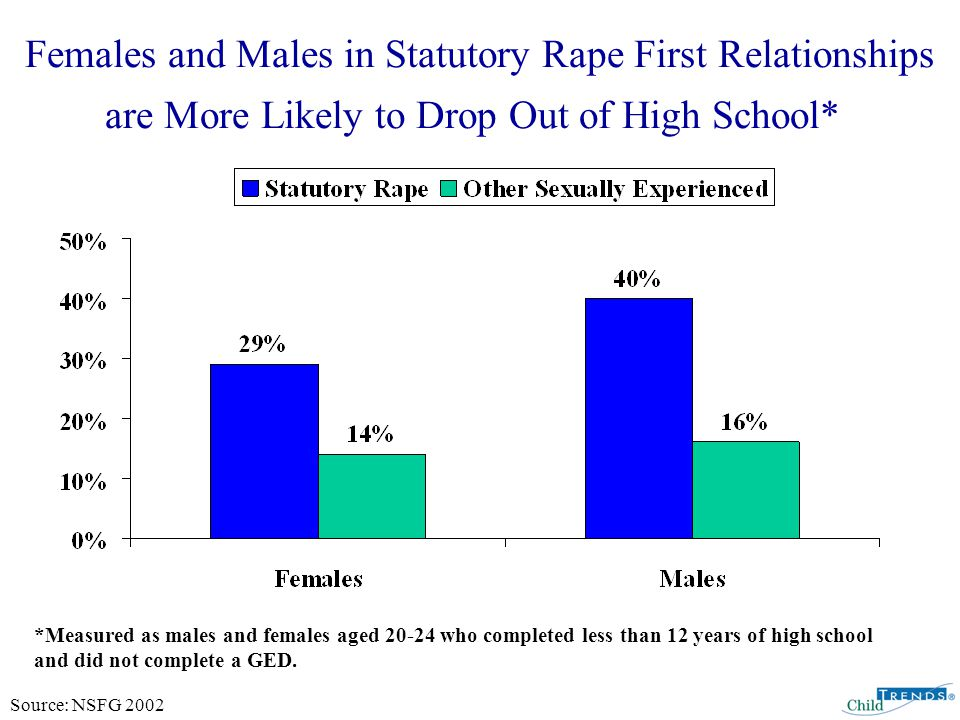 Females and Males in Statutory Rape First Relationships are More Likely to Drop Out of High School* Source: NSFG 2002 *Measured as males and females aged 20-24 who completed less than 12 years of high school and did not complete a GED.