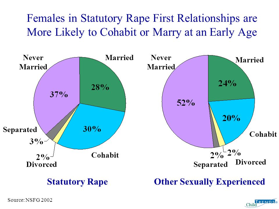 Females in Statutory Rape First Relationships are More Likely to Cohabit or Marry at an Early Age Source: NSFG 2002 Married Cohabit Separated Divorced Never Married Statutory Rape Married Never Married Separated Divorced Cohabit Other Sexually Experienced
