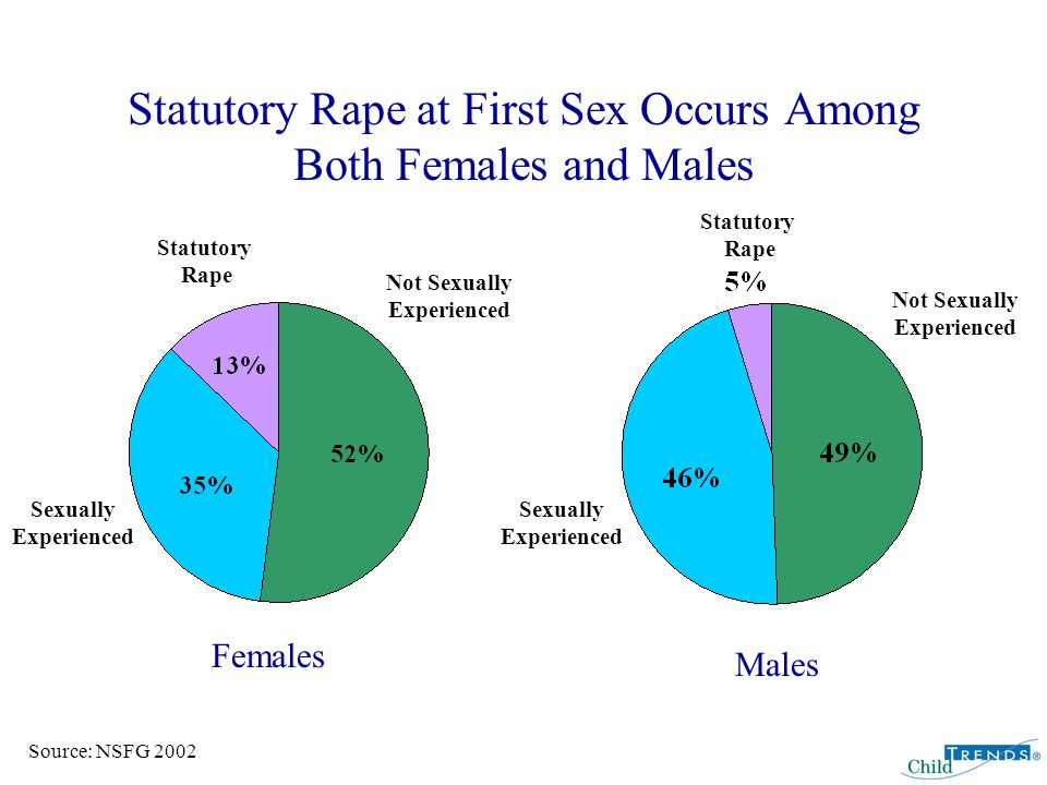 Statutory Rape at First Sex Occurs Among Both Females and Males Females Males Source: NSFG 2002 Not Sexually Experienced Not Sexually Experienced Statutory Rape Statutory Rape Sexually Experienced Sexually Experienced