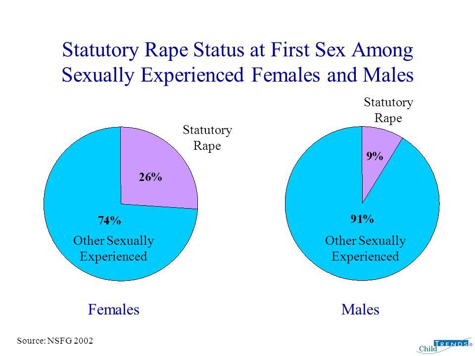 Racial/Ethnic Minorities Are More Likely to Experience Statutory Rape Source: NSFG 2002 White Black Hispanic FemalesMales