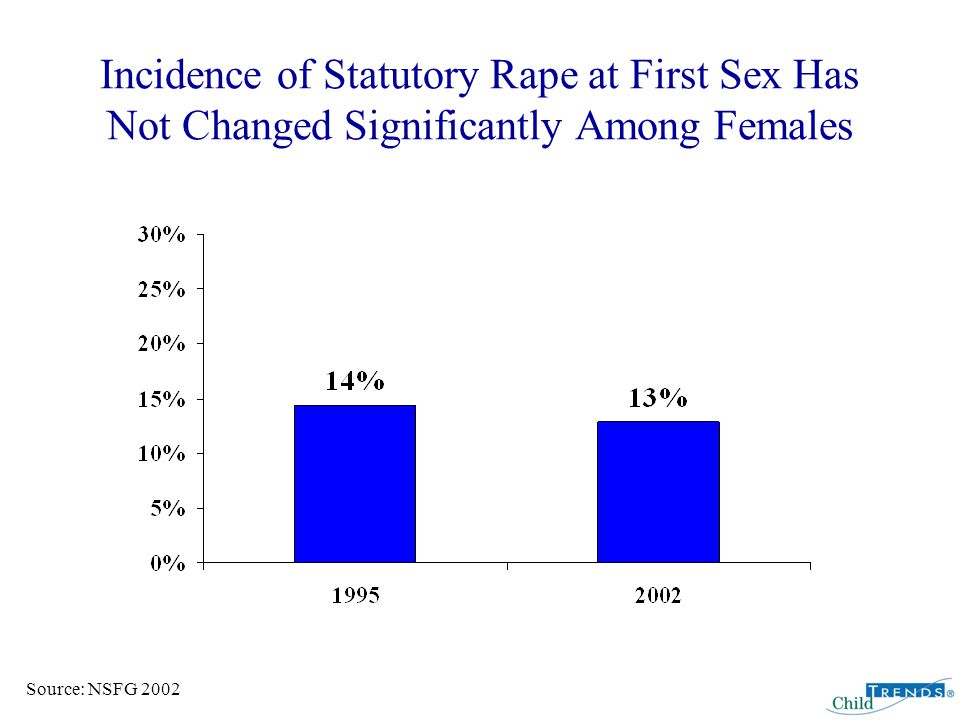 Incidence of Statutory Rape at First Sex Has Remained Stable Among Sexually Experienced Females Source: NSFG 2002