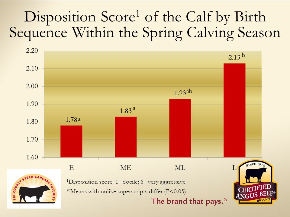 Disposition Score 1 of the Calf by Birth Sequence Within the Spring Calving Season a ab Means with unlike superscripts differ (P<0.05) 1 Disposition score: 1=docile; 6=very aggressive