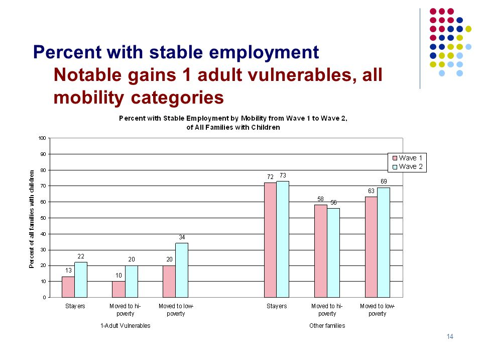 14 Percent with stable employment Notable gains 1 adult vulnerables, all mobility categories