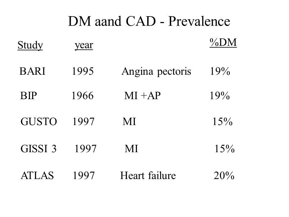 DM aand CAD - Prevalence Study year %DM BARI 1995 Angina pectoris 19% BIP 1966 MI +AP 19% GUSTO 1997 MI 15% GISSI 3 1997 MI 15% ATLAS 1997 Heart failure 20%