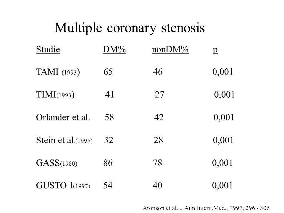 Studie DM% nonDM% p TAMI (1993 ) 65 46 0,001 TIMI (1993 ) 41 27 0,001 Orlander et al.