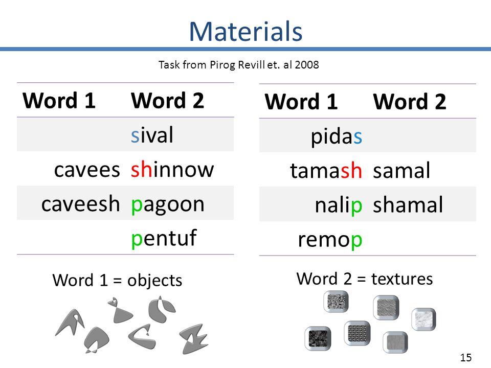 Word 1Word 2 sival caveesshinnow caveeshpagoon pentuf Word 1Word 2 pidas tamashsamal nalipshamal remop Task from Pirog Revill et.