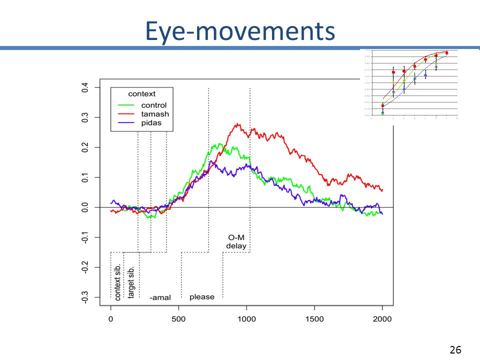 Eye-movements 26