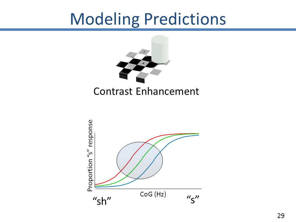 Modeling Predictions Contrast Enhancement CoG (Hz) sh Proportion s response s 29