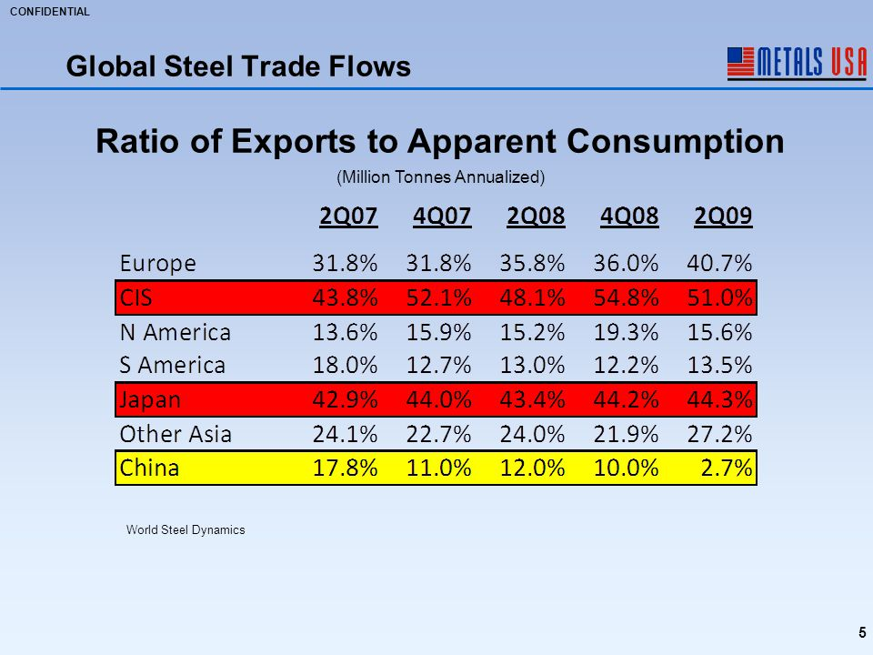 CONFIDENTIAL Global Steel Trade Flows 5 World Steel Dynamics Ratio of Exports to Apparent Consumption (Million Tonnes Annualized)