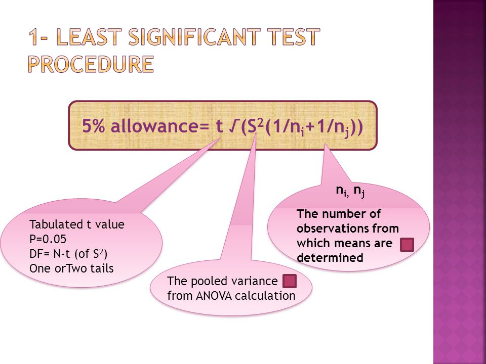 5% allowance= t √(S 2 (1/n i +1/n j )) Tabulated t value P=0.05 DF= N-t (of S 2 ) One orTwo tails The pooled variance from ANOVA calculation n i, n j The number of observations from which means are determined