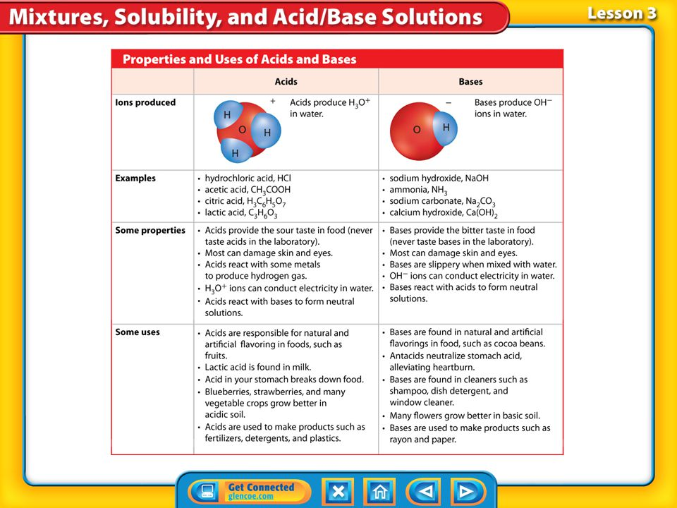 Lesson 3-1 What happens when acids and bases dissolve in water? What are acids and bases? (cont.)