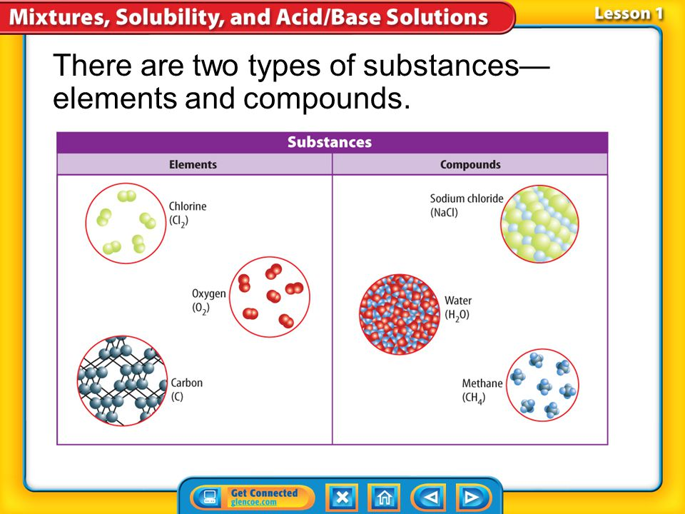 Lesson 2-6 If a substance has a high solubility, more of it can dissolve in a given solvent.