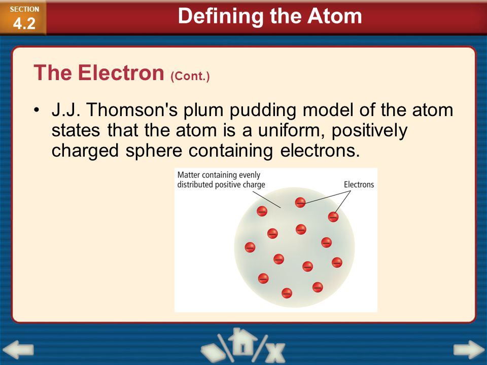 J.J. Thomson's plum pudding model of the atom states that the atom is a uniform, positively charged sphere containing electrons. SECTION 4.2 Defining