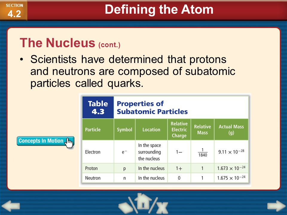 The Nucleus (cont.) Scientists have determined that protons and neutrons are composed of subatomic particles called quarks. SECTION 4.2 Defining the A
