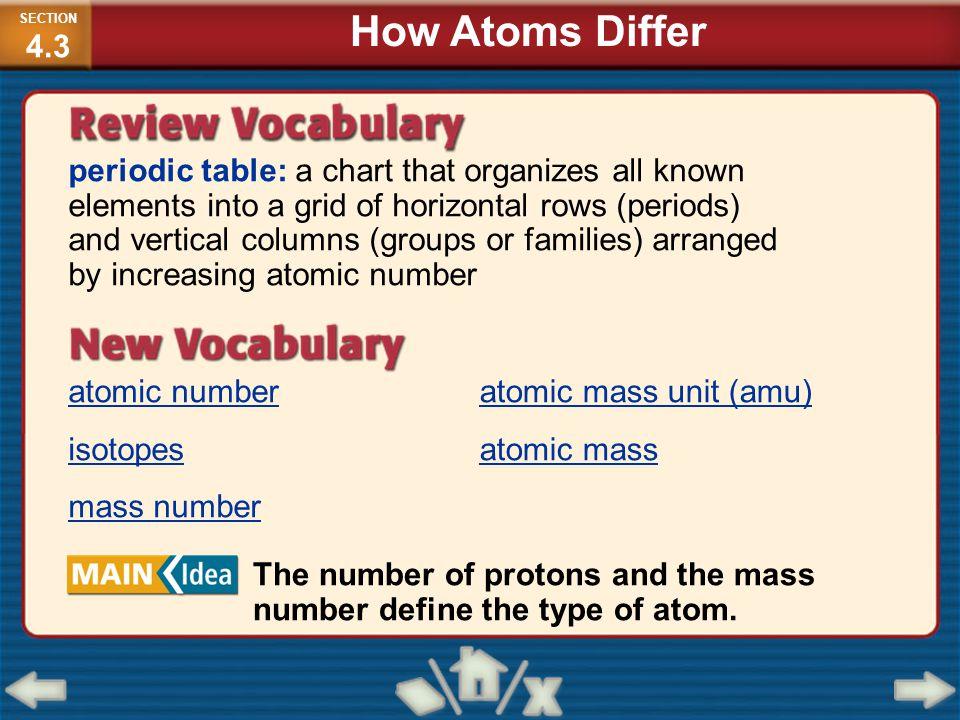 Periodic table periodic table atomic number and mass periodic periodic table periodic table atomic number and mass protons mass number atom images urtaz Images