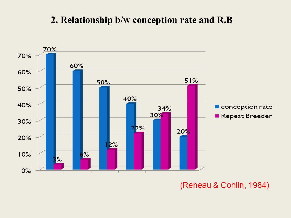( Reneau & Conlin, 1984) 2. Relationship b/w conception rate and R.B