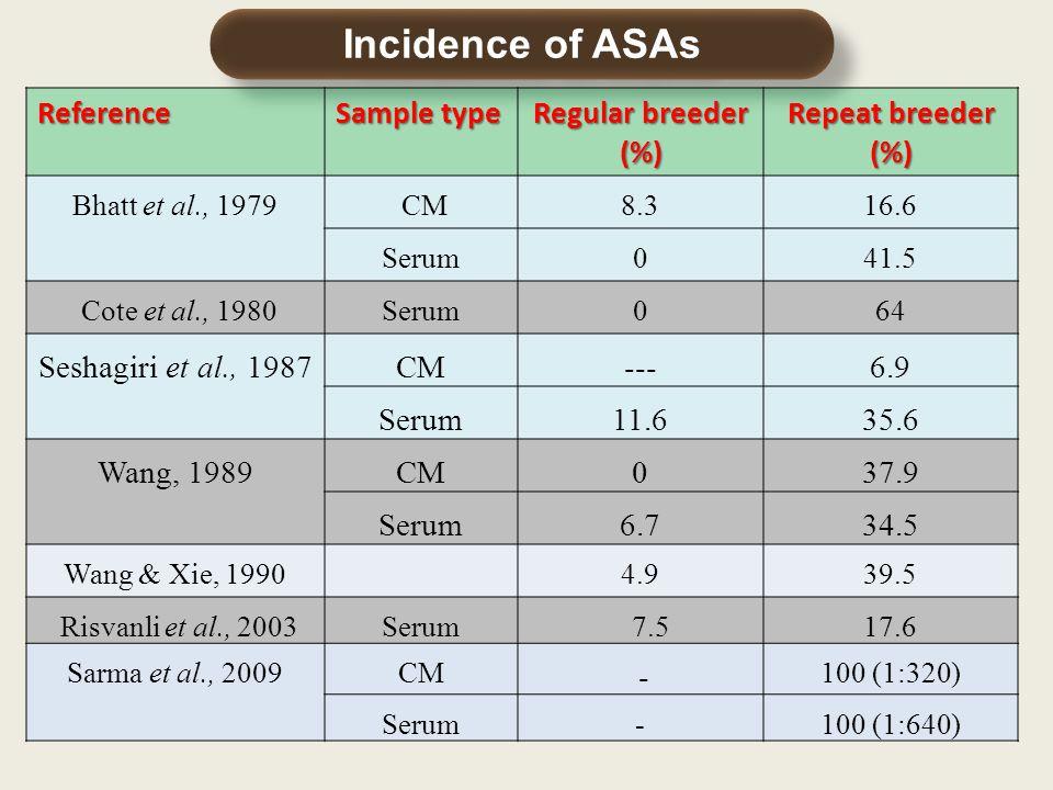 Incidence of ASAs Reference Sample type Regular breeder (%) Repeat breeder (%) Bhatt et al., 1979 CM8.316.6 Serum041.5 Cote et al., 1980Serum064 Seshagiri et al., 1987CM---6.9 Serum11.635.6 Wang, 1989CM037.9 Serum6.734.5 Wang & Xie, 19904.939.5 Risvanli et al., 2003Serum 7.517.6 Sarma et al., 2009CM - 100 (1:320) Serum-100 (1:640)