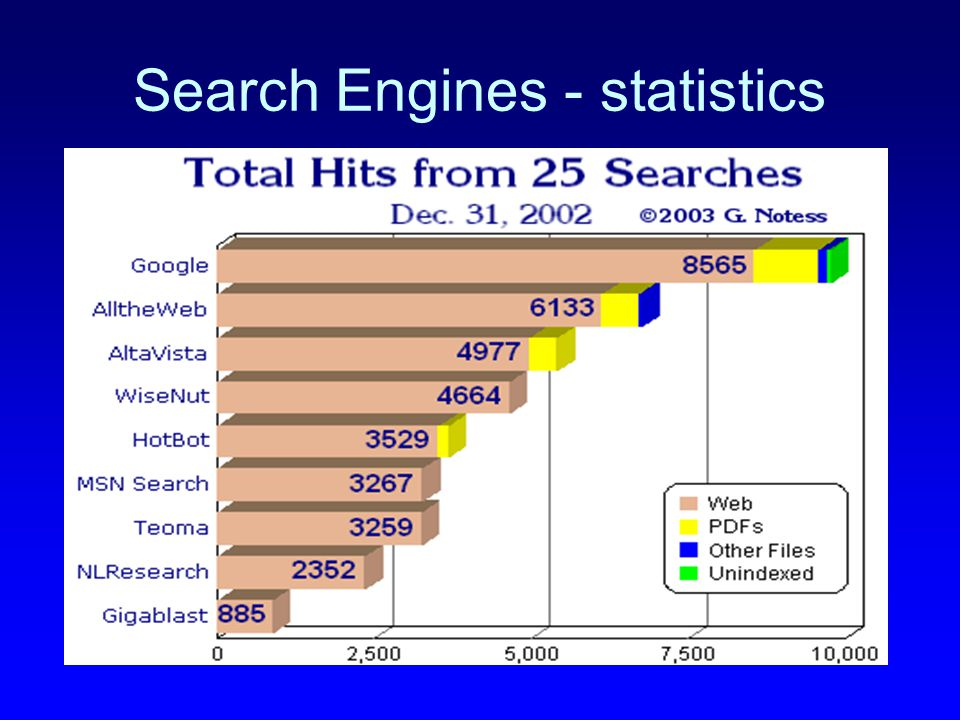Search Engines - statistics