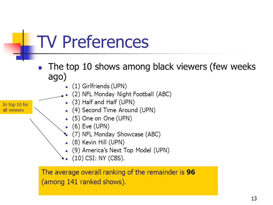 13 TV Preferences The top 10 shows among black viewers (few weeks ago) (1) Girlfriends (UPN) (2) NFL Monday Night Football (ABC) (3) Half and Half (UPN) (4) Second Time Around (UPN) (5) One on One (UPN) (6) Eve (UPN) (7) NFL Monday Showcase (ABC) (8) Kevin Hill (UPN) (9) America's Next Top Model (UPN) (10) CSI: NY (CBS).
