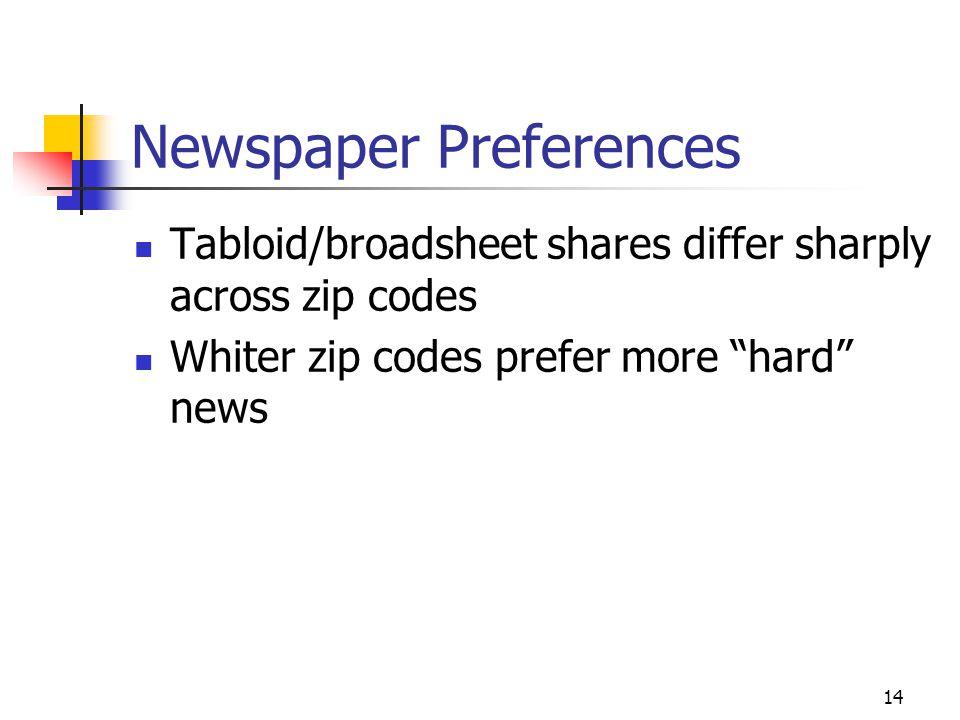 14 Newspaper Preferences Tabloid/broadsheet shares differ sharply across zip codes Whiter zip codes prefer more hard news