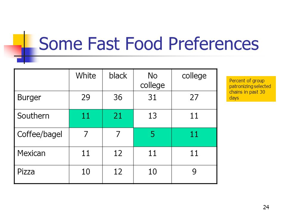 24 Some Fast Food Preferences WhiteblackNo college college Burger29363127 Southern11211311 Coffee/bagel77511 Mexican111211 Pizza1012109 Percent of group patronizing selected chains in past 30 days