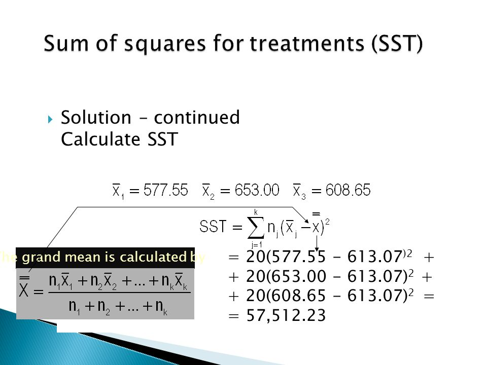  Solution – continued Calculate SST = 20(577.55 - 613.07 )2 + + 20(653.00 - 613.07) 2 + + 20(608.65 - 613.07) 2 = = 57,512.23 The grand mean is calcu
