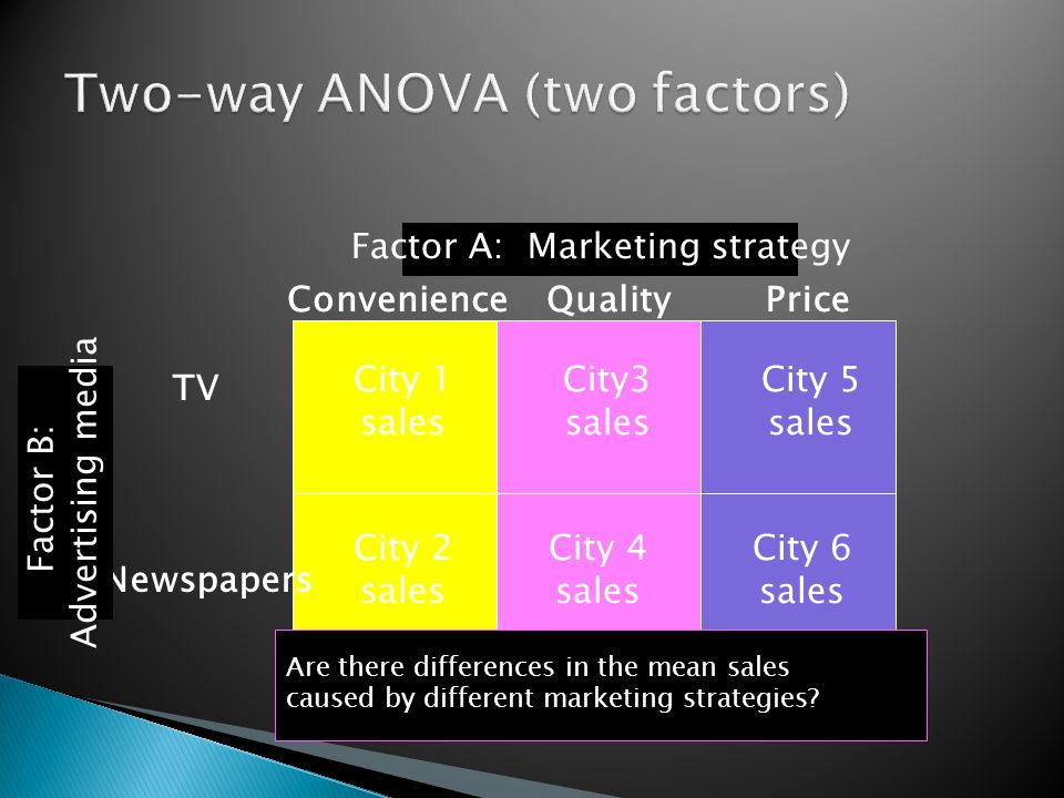 City 1 sales City3 sales City 5 sales City 2 sales City 4 sales City 6 sales TV Newspapers ConvenienceQualityPrice Are there differences in the mean sales caused by different marketing strategies.