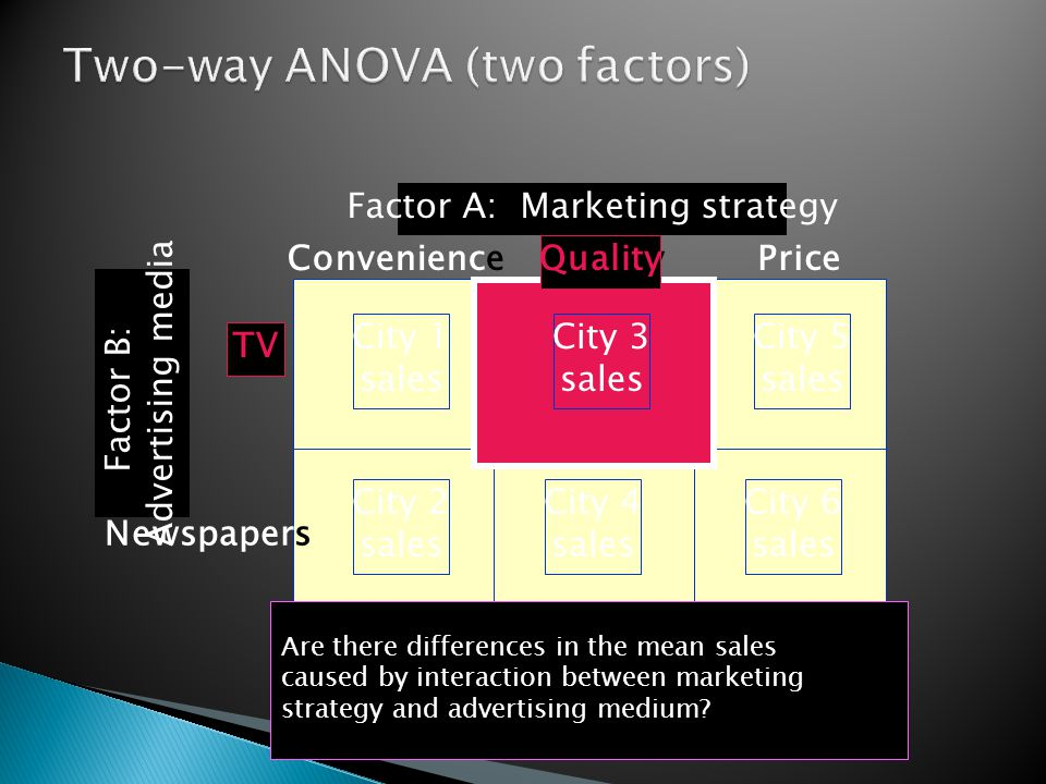 City 1 sales City 5 sales City 2 sales City 4 sales City 6 sales TV Newspapers ConvenienceQualityPrice Factor A: Marketing strategy Factor B: Advertising media Are there differences in the mean sales caused by interaction between marketing strategy and advertising medium.