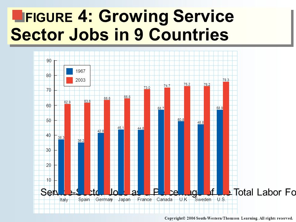 FIGURE 4: Growing Service Sector Jobs in 9 Countries Copyright© 2006 South-Western/Thomson Learning.