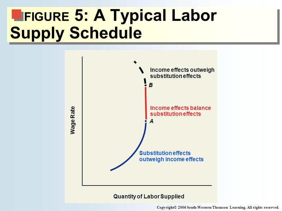 FIGURE 5: A Typical Labor Supply Schedule Copyright© 2006 South-Western/Thomson Learning.