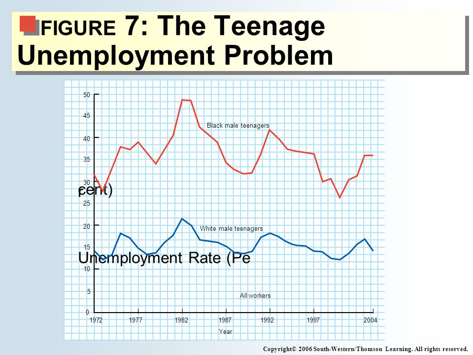 FIGURE 7: The Teenage Unemployment Problem Copyright© 2006 South-Western/Thomson Learning.