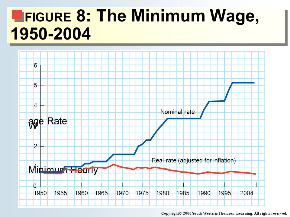 FIGURE 8: The Minimum Wage, 1950-2004 Copyright© 2006 South-Western/Thomson Learning.