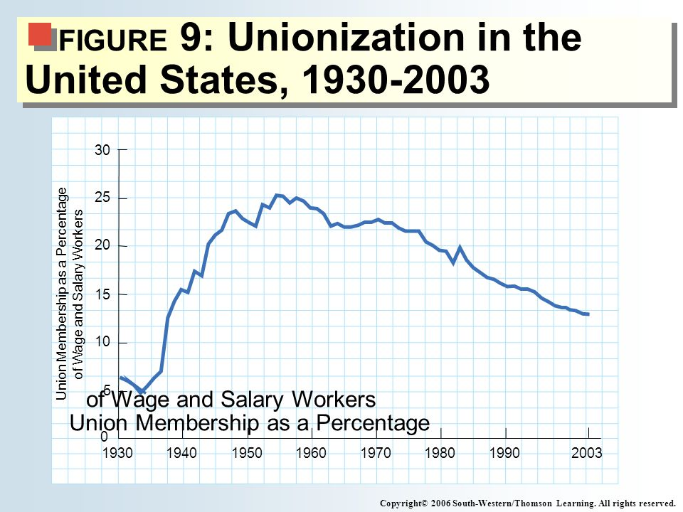 FIGURE 9: Unionization in the United States, 1930-2003 Copyright© 2006 South-Western/Thomson Learning.